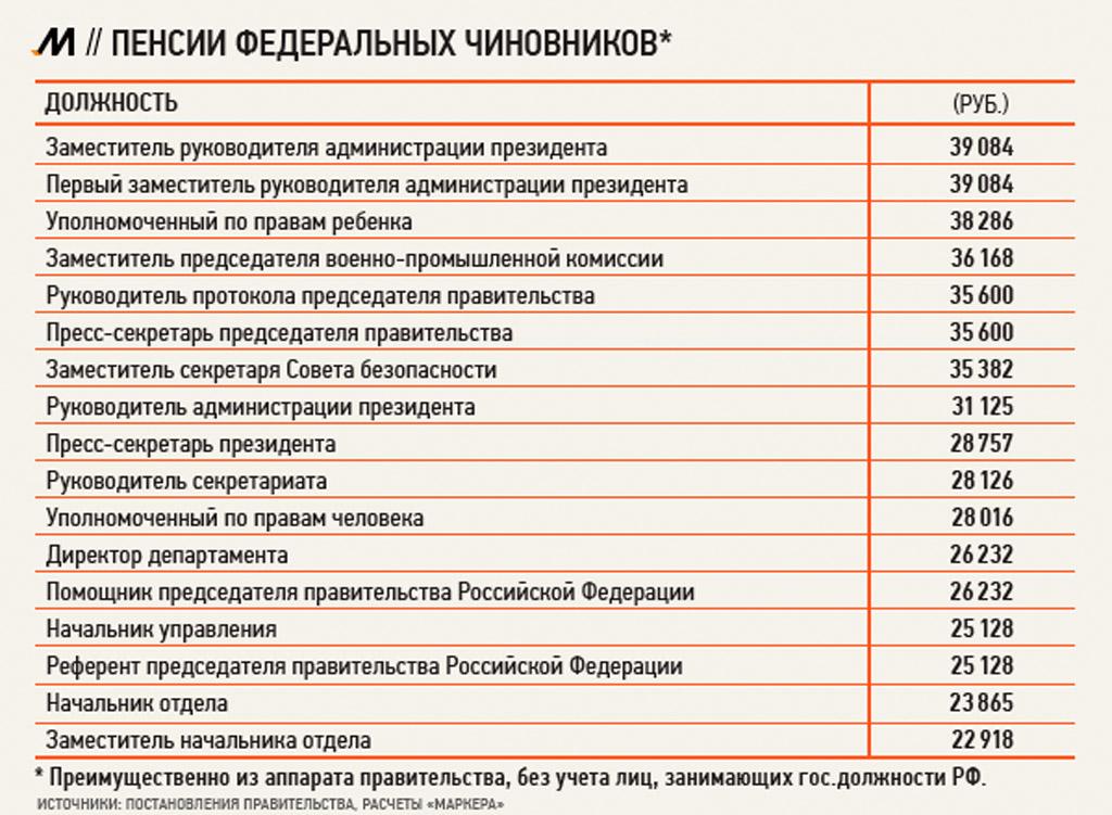 Динамика увеличения зарплат в январе-июле в россии свидетельствуют о возможном росте пенсий в стране