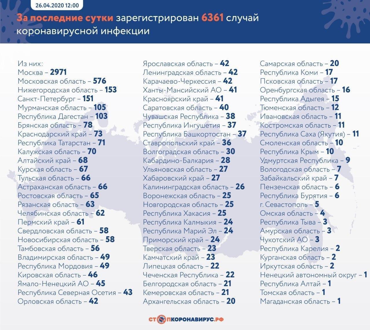 Данные © стопкоронавирус.рф