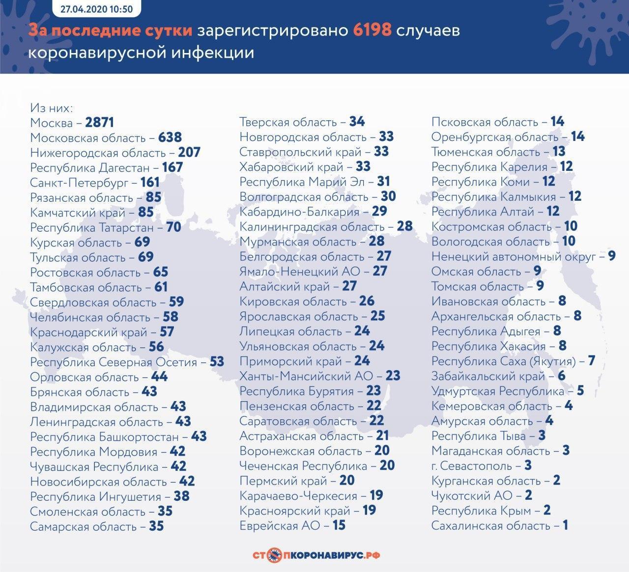 Фото © Стопкоронавирус.рф