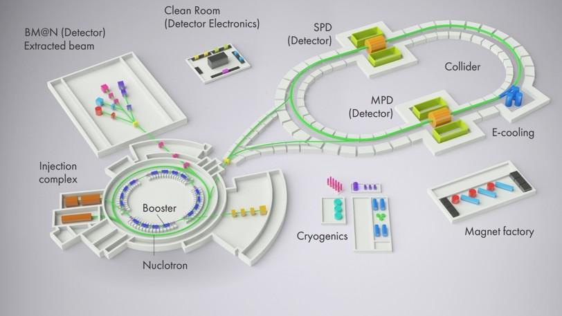 Схема работы коллайдера NICA, строящегося в Дубне. Фото © NICA