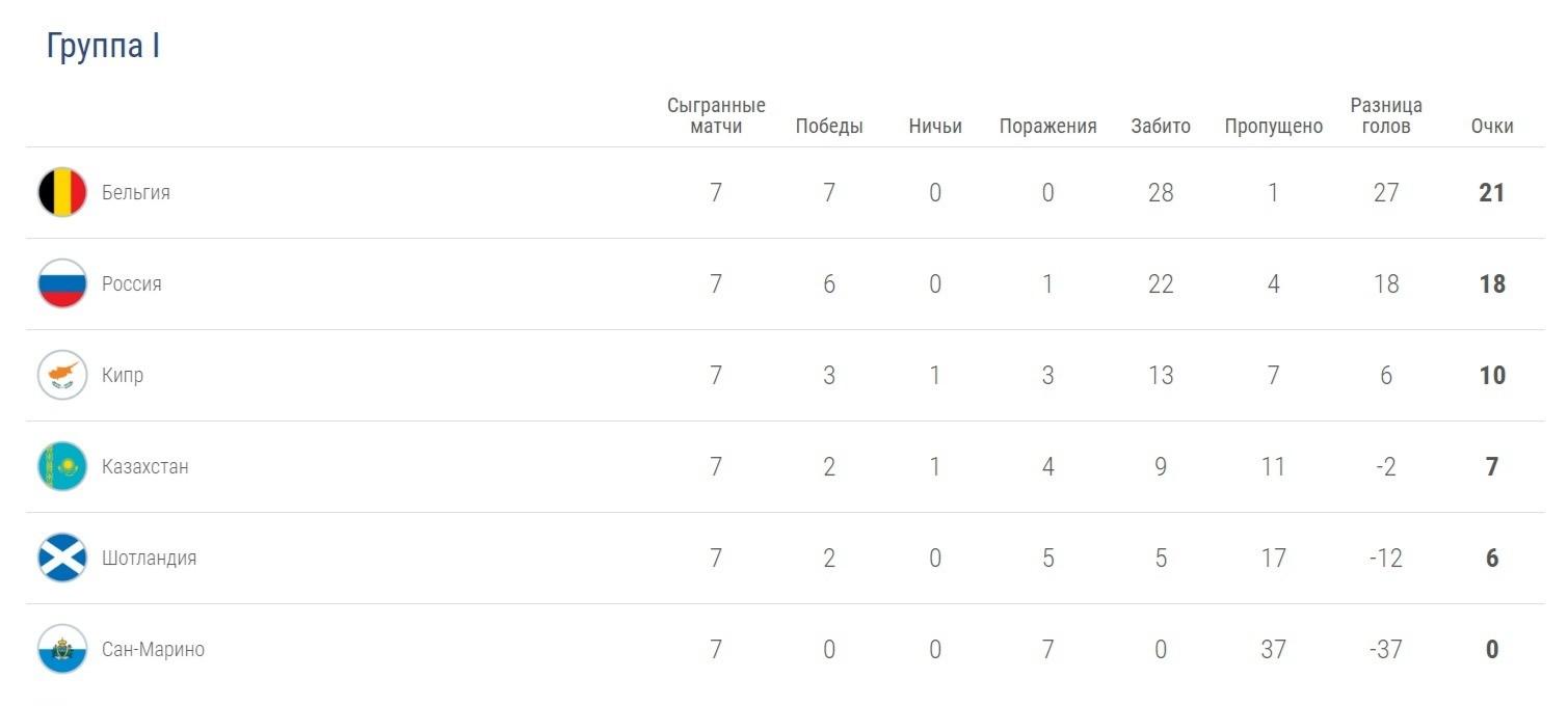 Турнирная таблица отборочной группы I. Фото © uefa.com