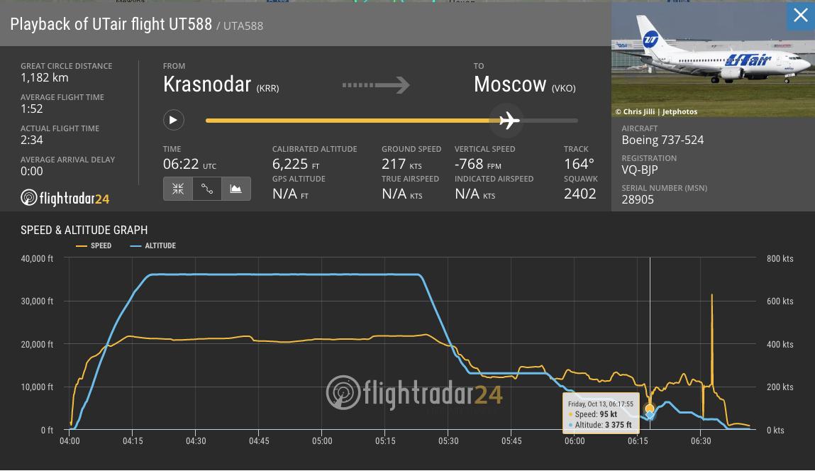 Критический момент на графике Flightradar. Скриншот: © L!FE / flightradar24.com