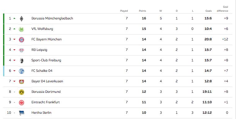 Турнирная таблица Бундеслиги. Фото © Bundesliga.com