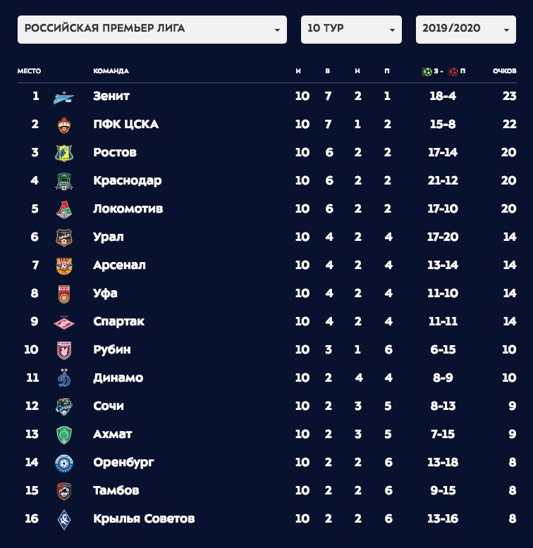 Скриншот premierliga.ru