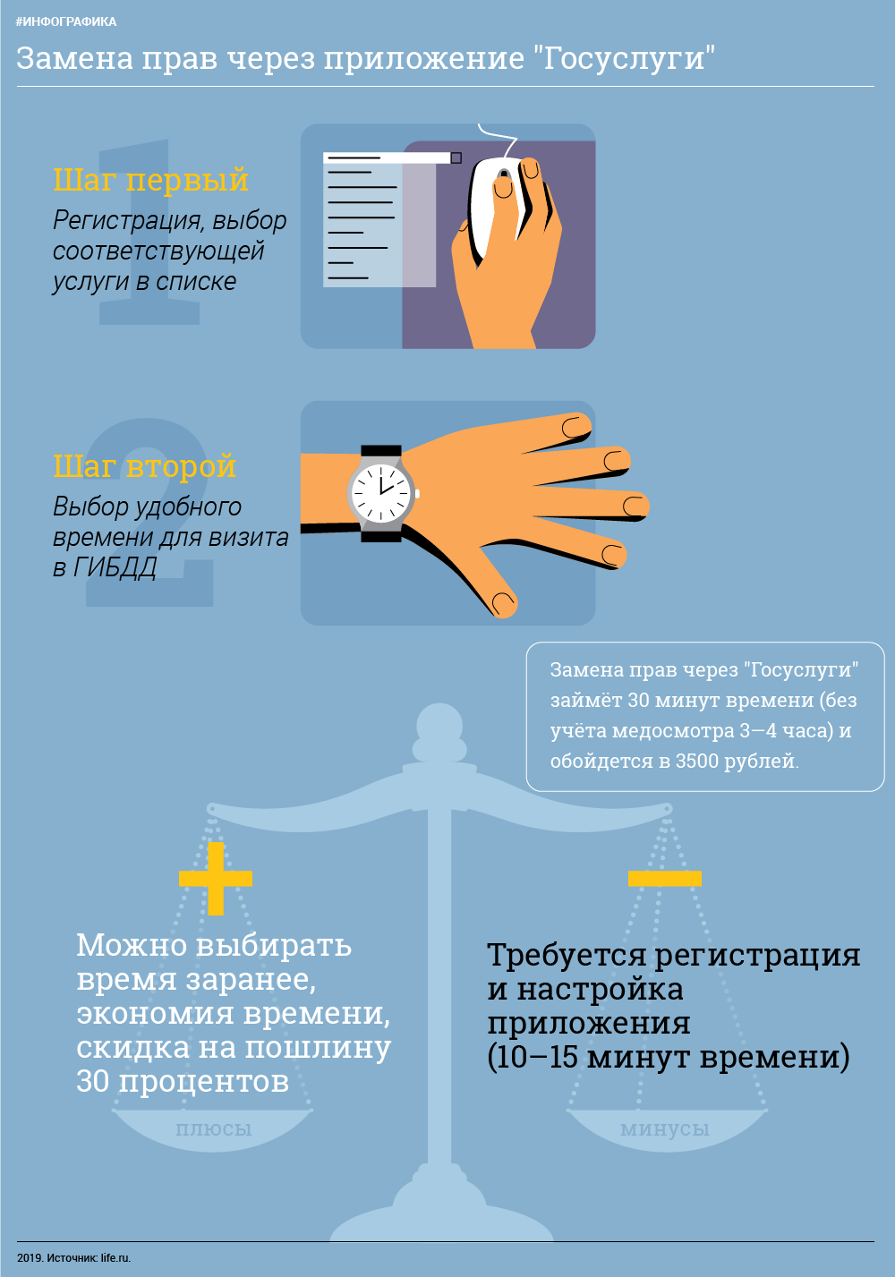 Инфографика L!fe ©