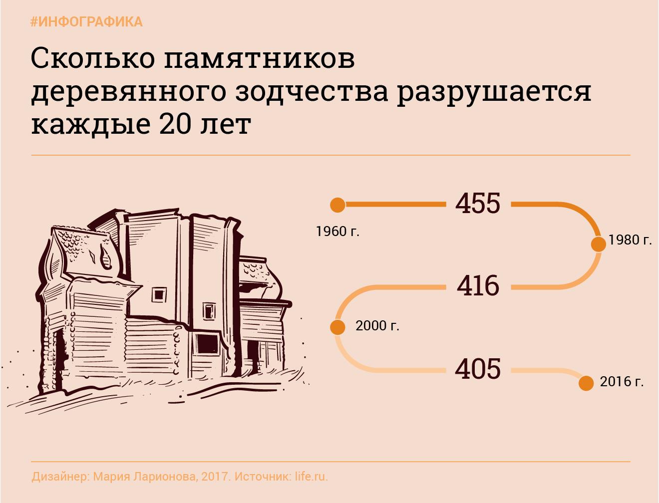 Инфографика: © L!FE