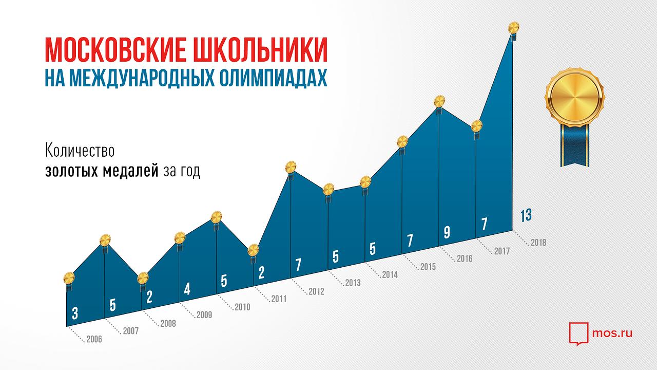 Фото: © Официальный портал Правительства Москвы