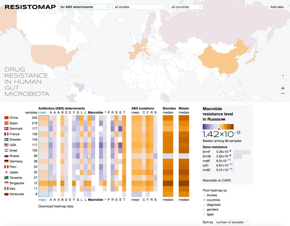 Карта устойчивости кишечных микробов к антибиотикам