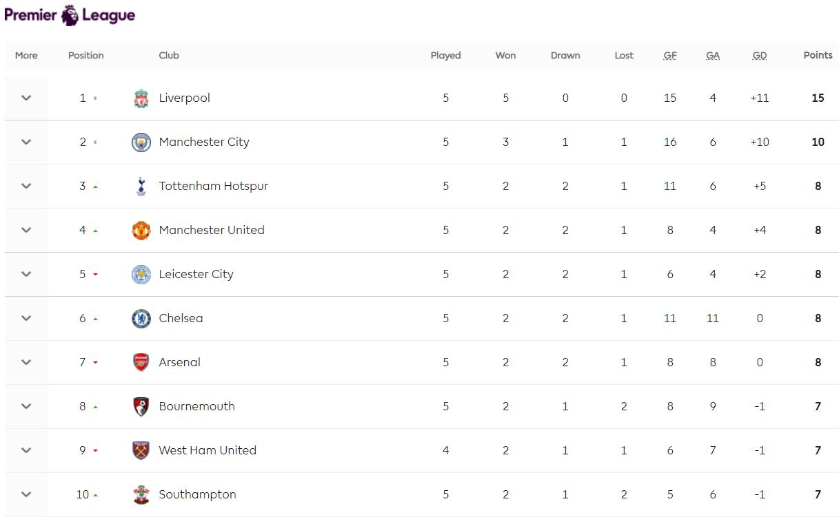 Турнирная таблица АПЛ. Фото © Premierleague.com