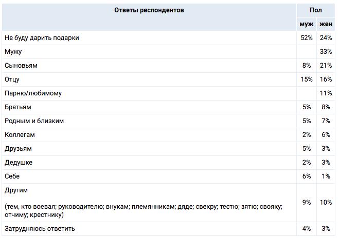 Таблица: © Superjob.ru