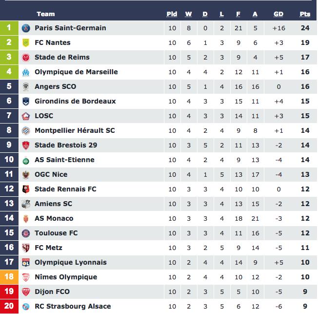 Турнирная таблица Лиги 1. Фото © ligue1.com