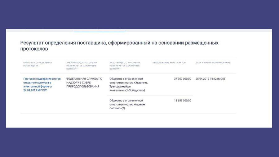 © zakupki.gov.ru