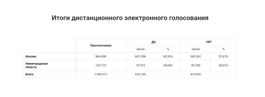 Скриншот © Общественный штаб по контролю и наблюдению за общероссийским голосованием в Москве