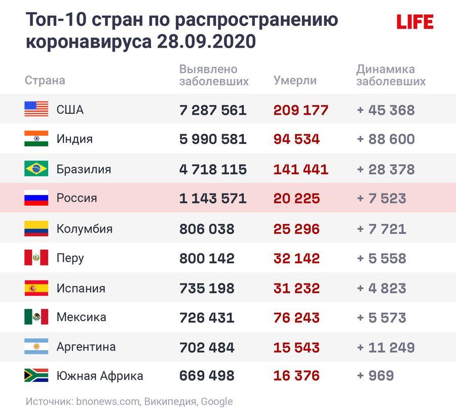 """Инфографика """"Данные по странам"""""""