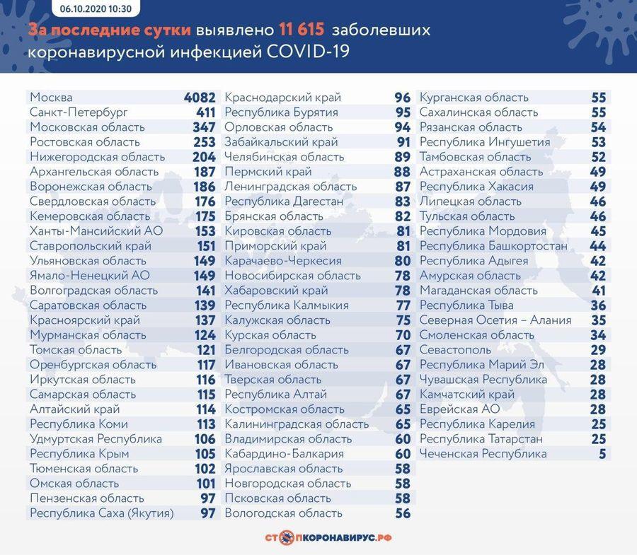 """Фото © """"Стопкоронавирус.рф"""""""