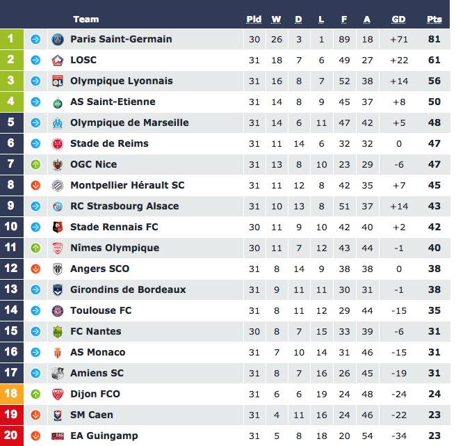 Турнирная таблица Лиги 1. Фото: © ligue1.com