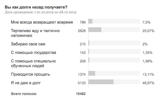 """Результаты опроса © """"Коммерсантъ"""""""