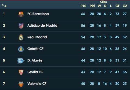 Турнирная таблица Ла Лиги. Фото: © laliga.es