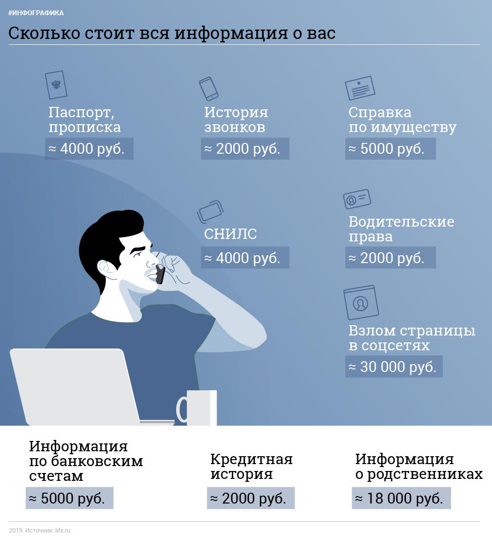 Инфографика © L!FE