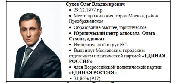 Фото: Карточка депутата на сайте Управы Нагорного района Москвы