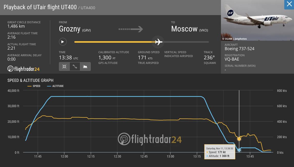 Опасный момент на графике Flightradar24. Синий график — высота, жёлтый — скорость. Скриншот: © L!FE / Flightradar24