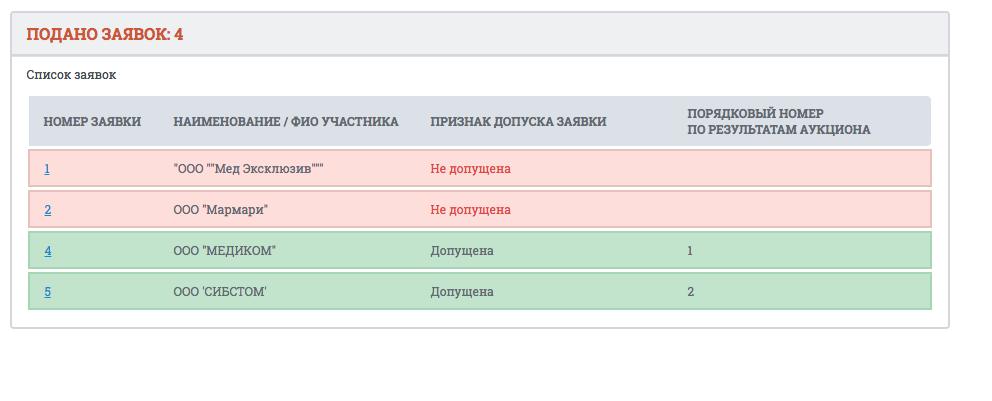"""""""Мед эксклюзив"""" и """"Мармари"""" не допустили до участия в аукционе. Скриншот: © L!FE"""