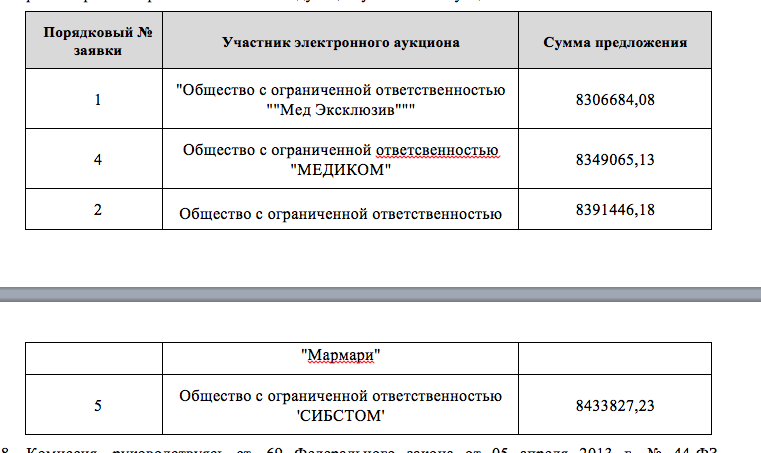 Ценовые предложения участников аукциона. Скриншот: © L!FE