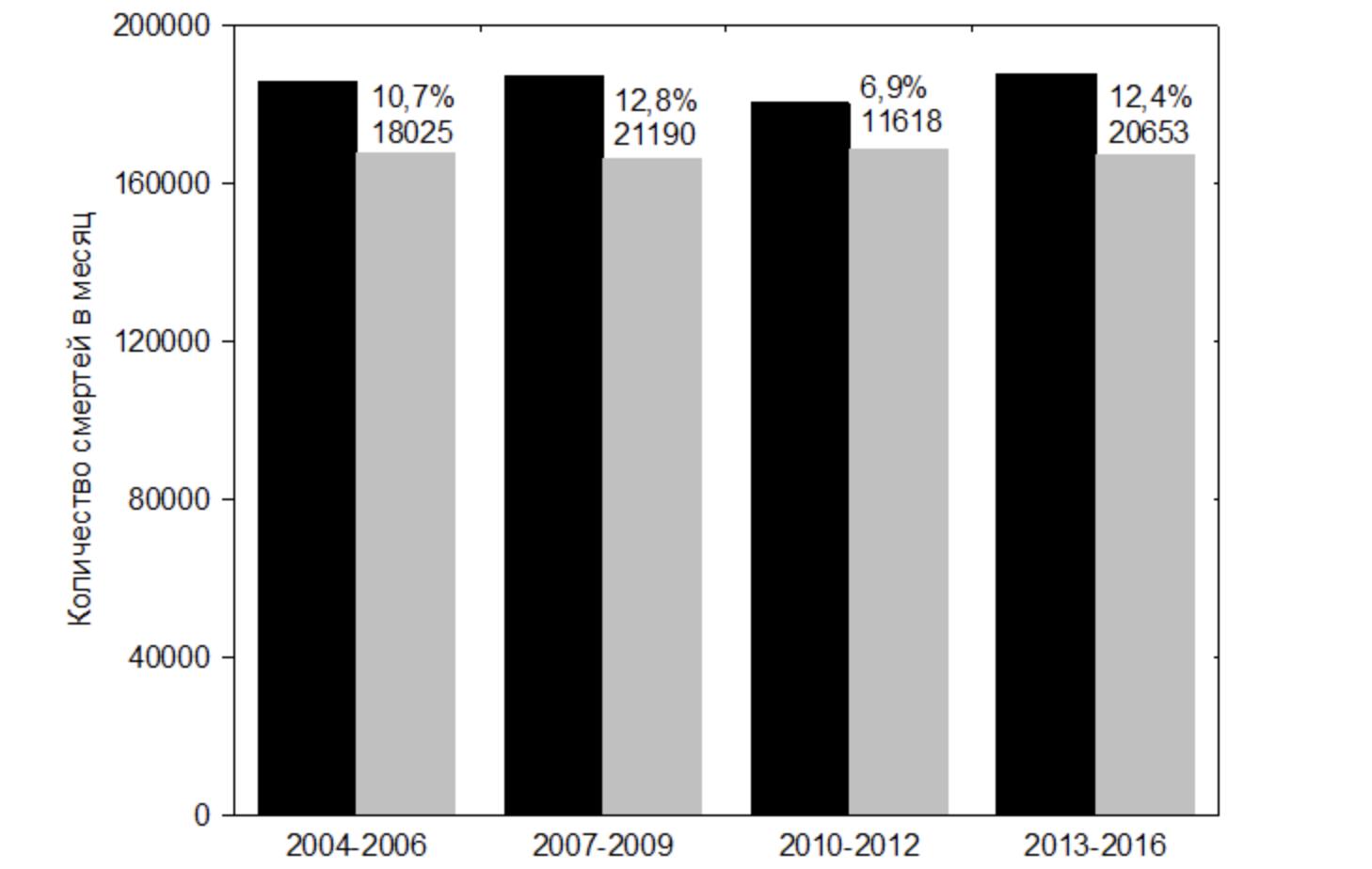 Соотношение среднего количества смертей в январе (чёрные столбцы) с остальными месяцами (серые столбцы). Числа на графике — разность показателей января и остальных месяцев по количеству смертей и в процентах к остальным месяцам.