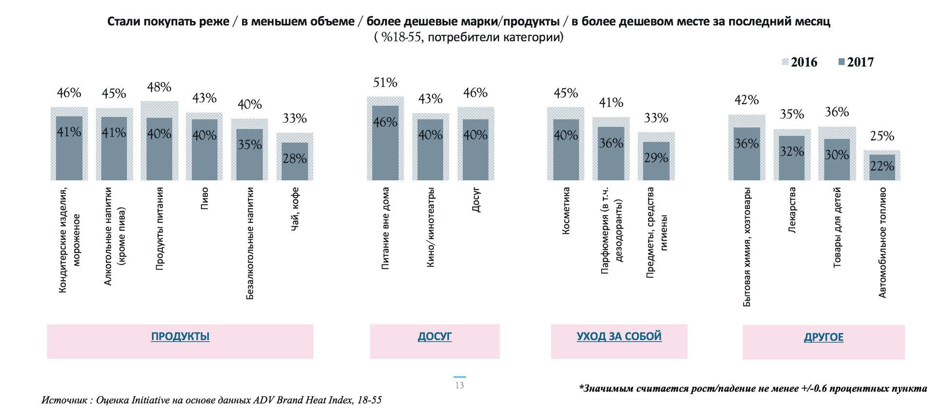 Уровень экономии по товарам повседневного спроса. Источник: оценка Initiative на основе данных ADV Brand Heat Index