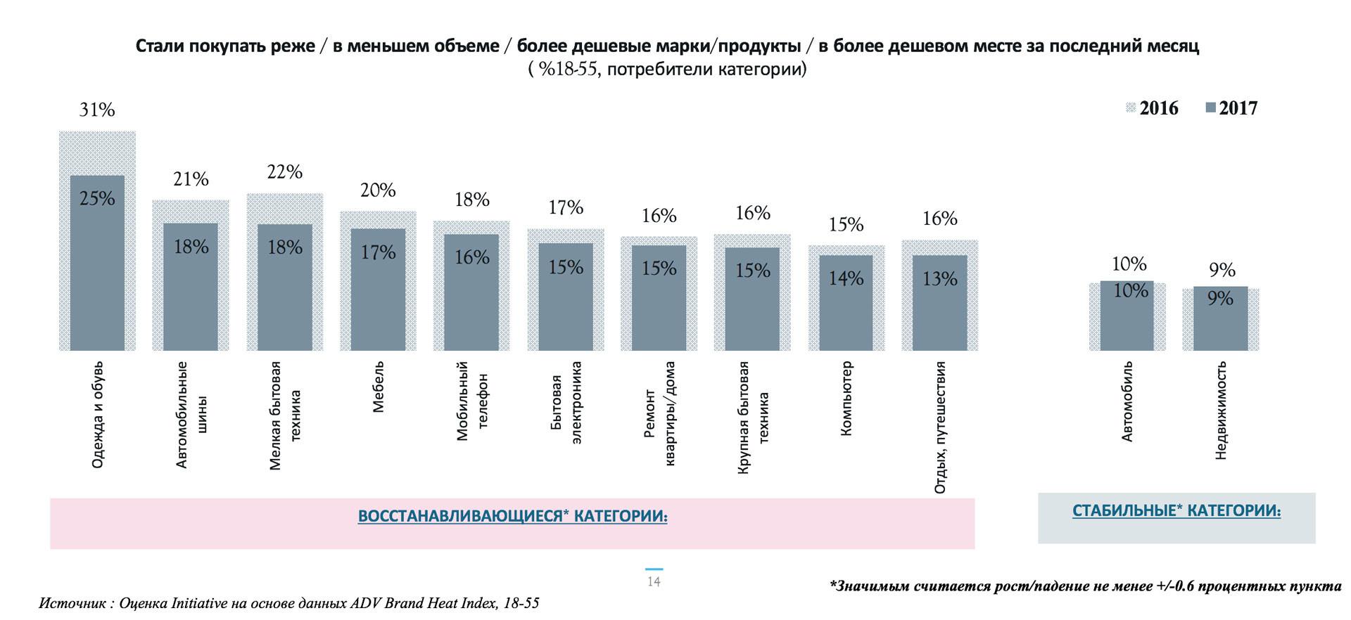 Уровень экономии по товарам длительного пользования. Источник: оценка Initiative на основе данных ADV Brand Heat Index