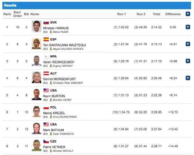 Скриншот сайта pyeongchang2018.com