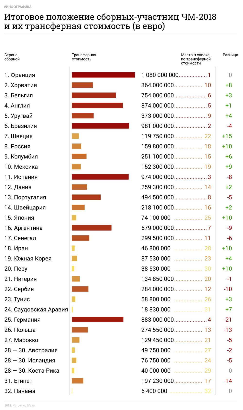 Инфографика: © L!FE Цифры уже много лет публикует авторитетный портал transfermarkt.de, к которому прислушиваются в том числе скауты и агенты.