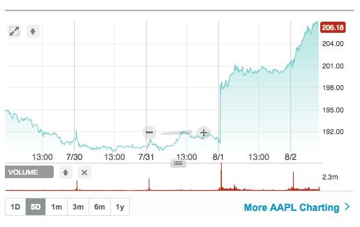 Акции Apple резко выросли в цене. Таблица с биржи NasDaq