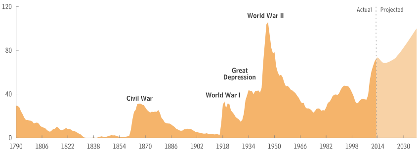 Публичный долг в США в процентах от ВВП далёк от исторических максимумов. Фото: © Википедия
