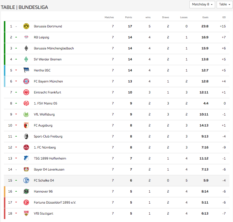 Скриншот с сайта bundesliga.com