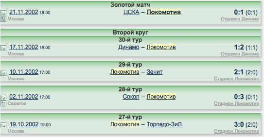 """Финальный рывок позволил """"Локо"""" взять чемпионство в 2002 году. Скриншот с сайта wildstat.ru"""