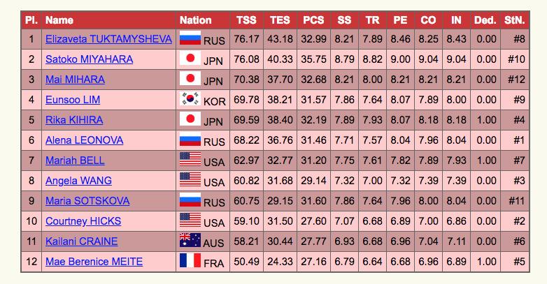 Все результаты короткой программы на Гран-при Японии. Скриншот isuresults.com