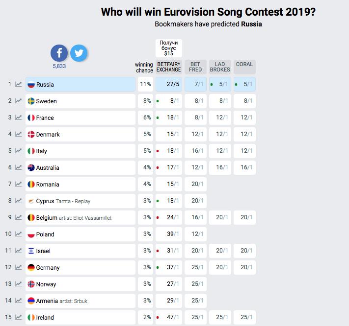Фото © www.eurovisionworld.com