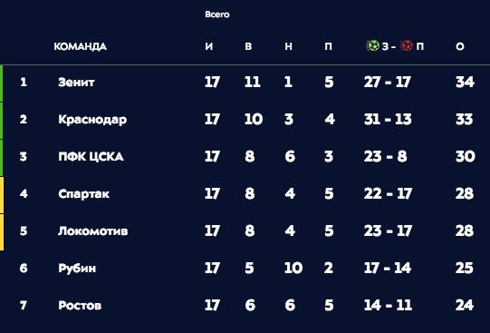 Турнирная таблица РПЛ. Фото: © premierliga.ru