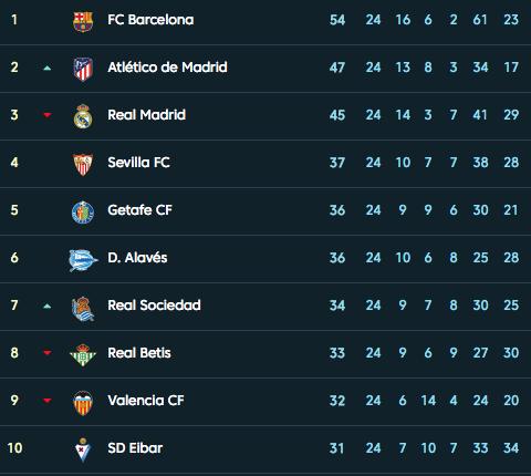 Турнирная таблица. Фото: © laliga.es