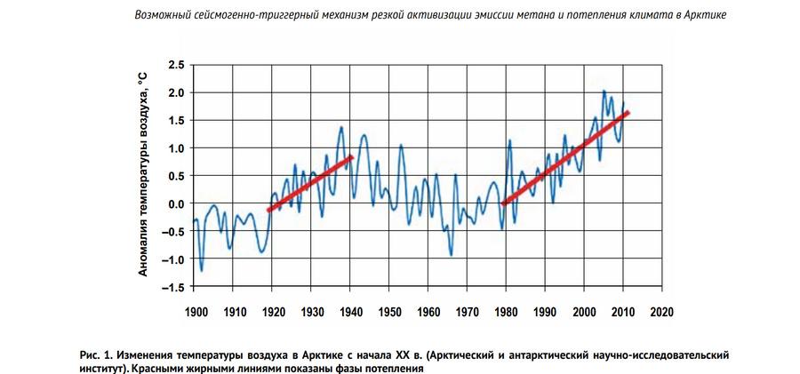 Фото © Институт океанологии имени П.П. Ширшова РАН