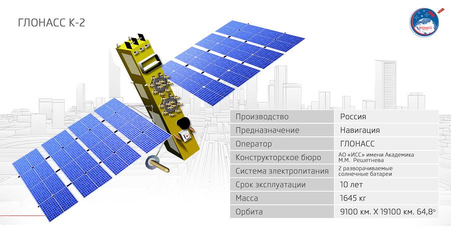 ГЛОНАСС-К2. Фото © Wikipedia