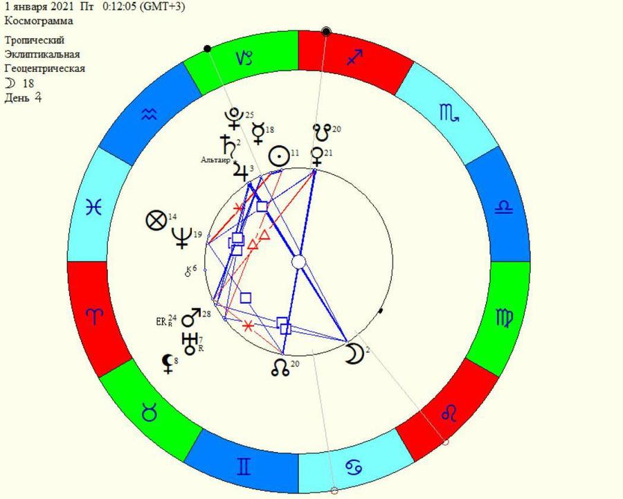 Положение планет по знакам зодиака на 1 января 2021 года © Татьяна Лукашевич