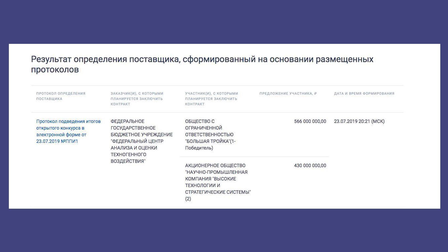©zakupki.gov.ru