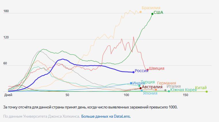"""Инфографика от """"Яндекса"""""""