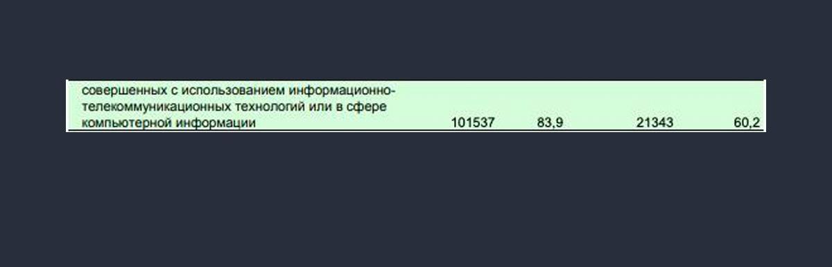 Данные МВД. Скриншот © LIFE
