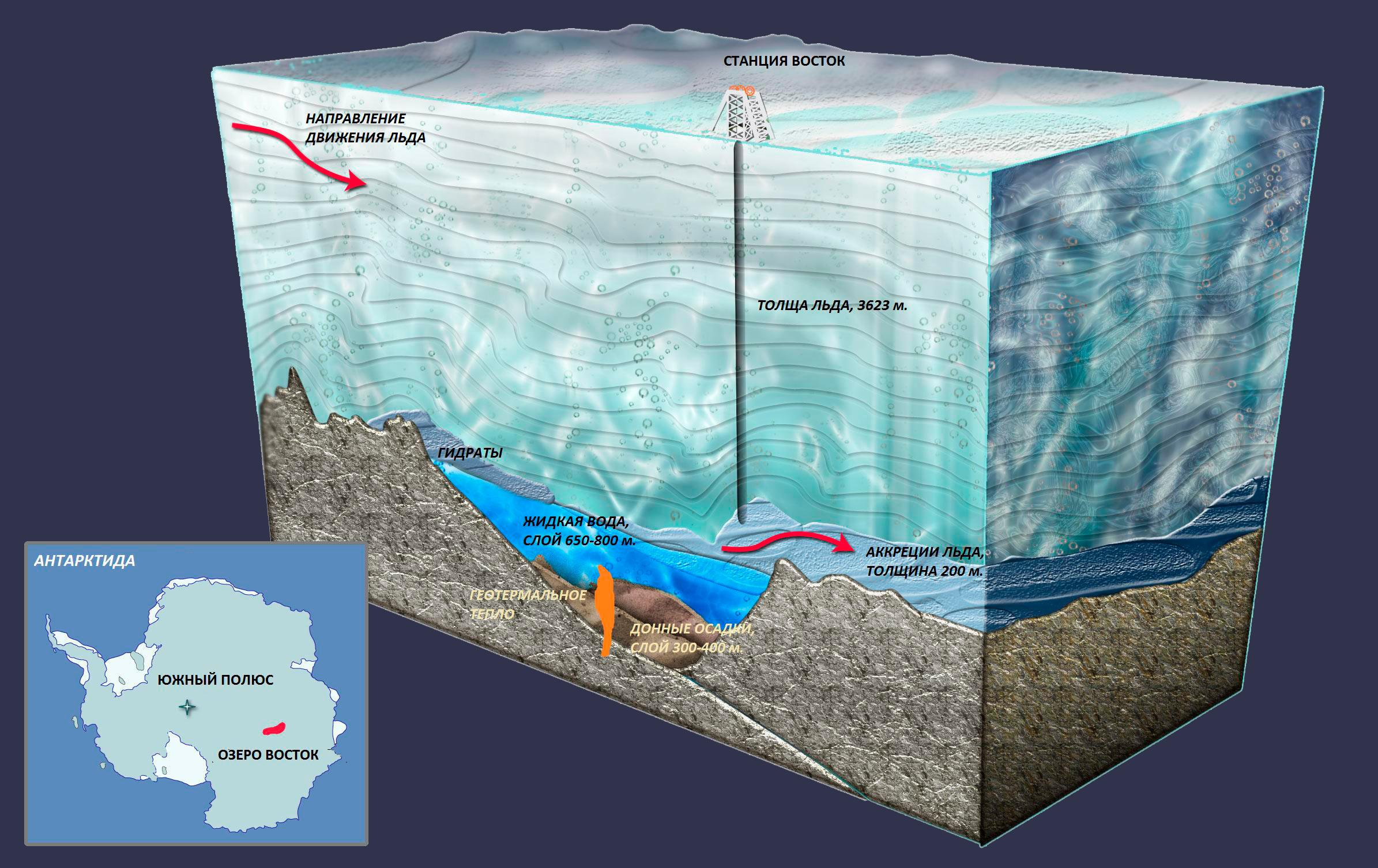 Схема бурения скважины озера Восток в Антарктиде. Фото © Wikipedia