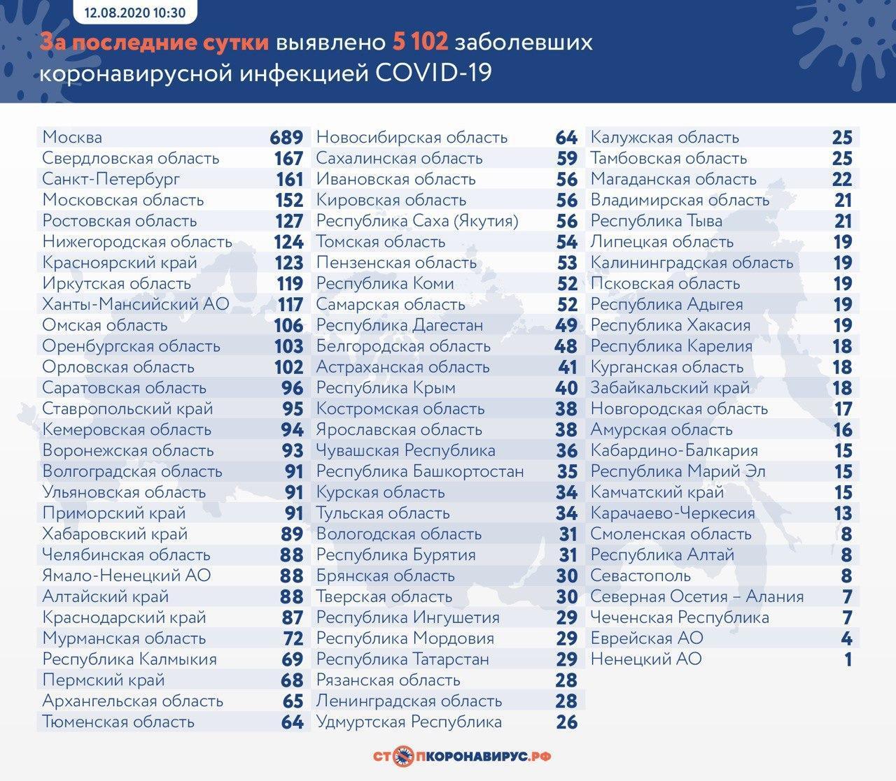 Данные © Оперативный штаб