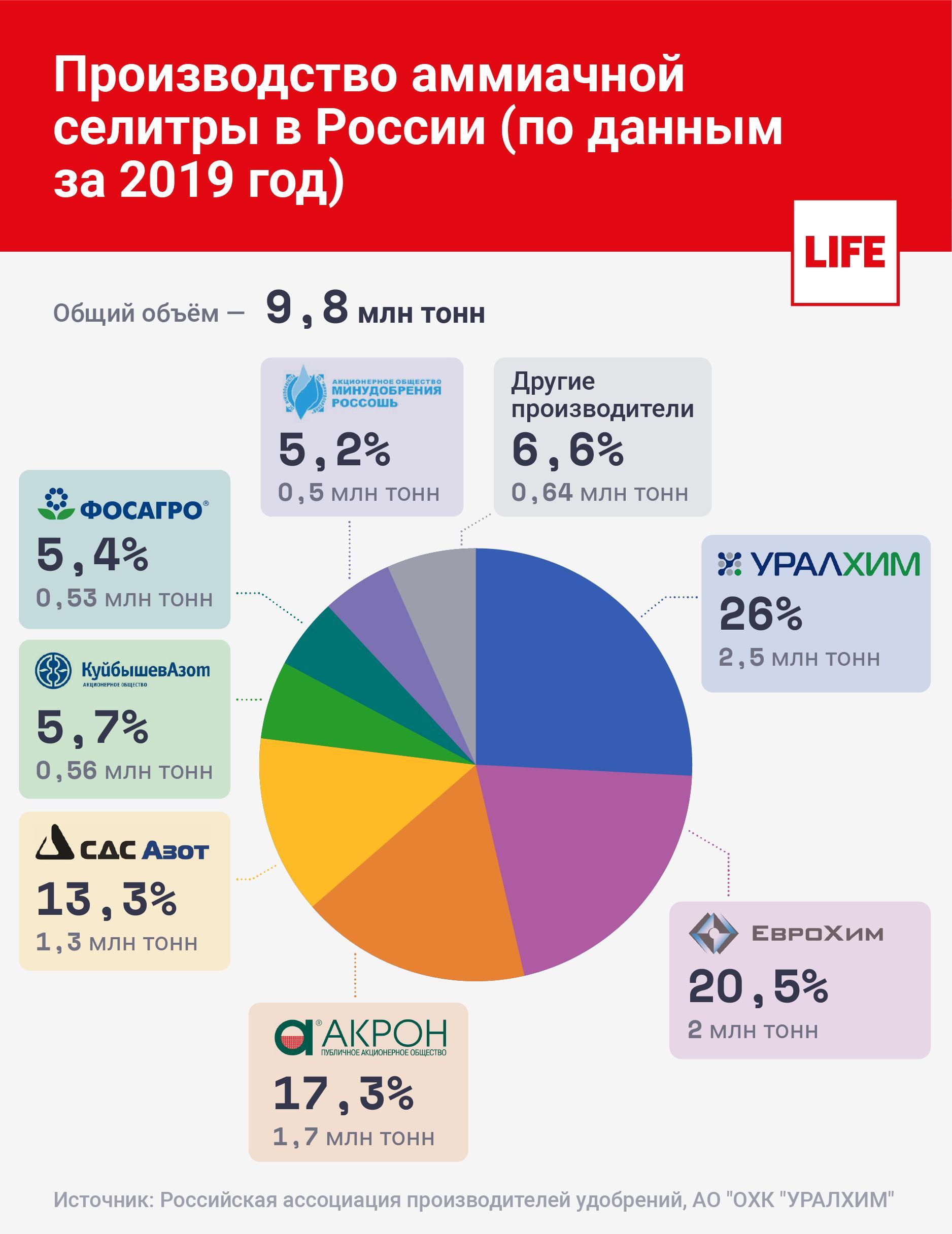 Инфографика ©LIFE