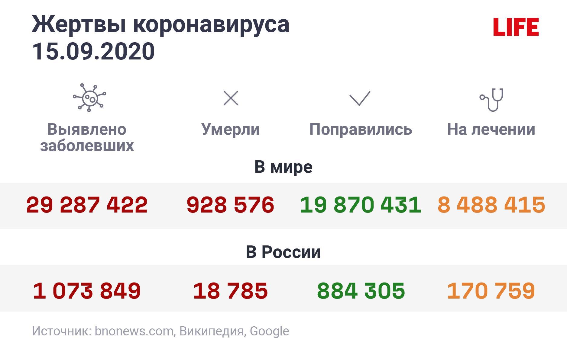 """Инфографика """"Цифры в мире и России"""""""